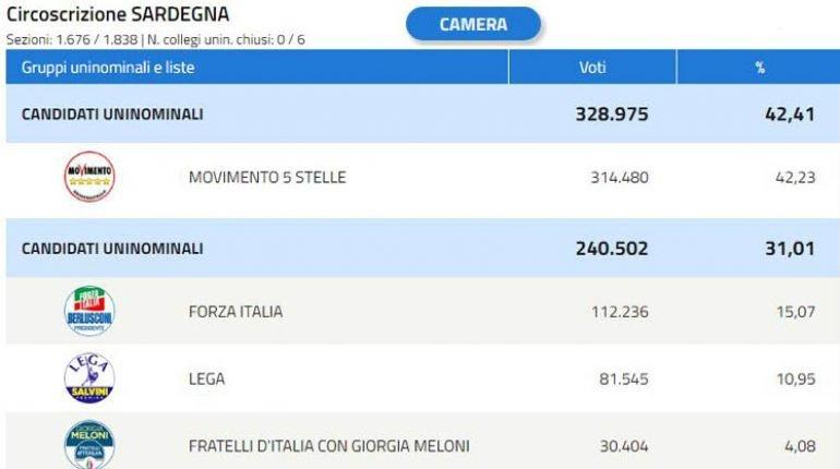 La Sardegna Si Sveglia A 5 Stelle E Dice Basta Alla Vecchia Politica